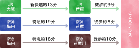[JR]大阪→[JR]芦屋→こころテラス [阪神]梅田→[阪神]芦屋→こころテラス [阪急]梅田→[阪急]芦屋川→こころテラス