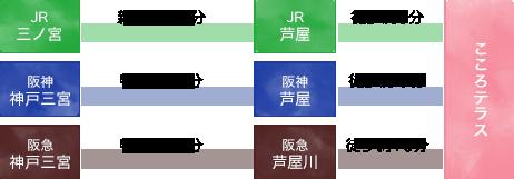 [JR]三ノ宮→[JR]芦屋→こころテラス [阪神]神戸三宮→[阪神]芦屋→こころテラス [阪急]神戸三宮→[阪急]芦屋川→こころテラス